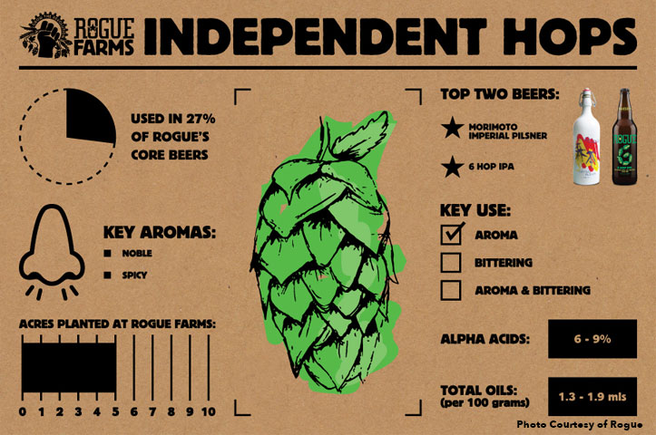Independent-hops