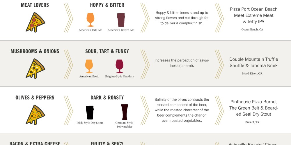 craft_beer_and_pizza_guide